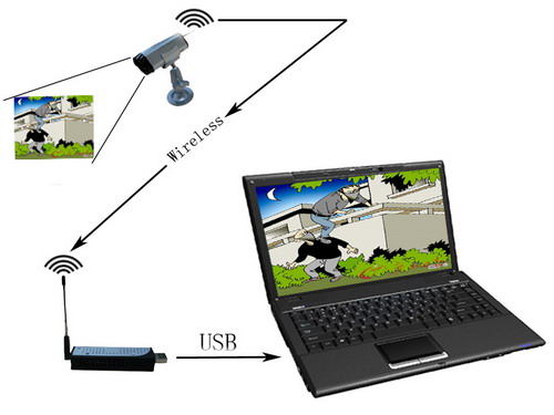WIRELESS CAMERA WITH USB DVR Image