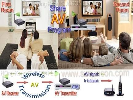 WIRELESS TV SENDER Image